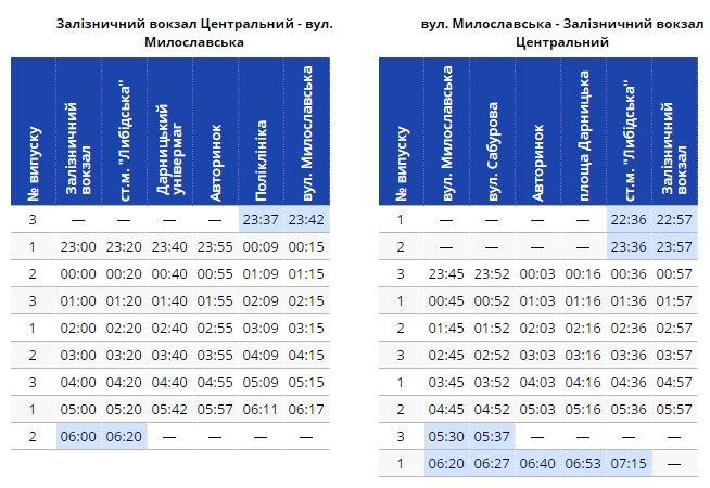 розклад руху тролейбуса 91н
