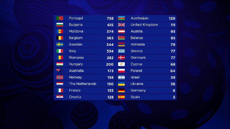 результати Євробачення